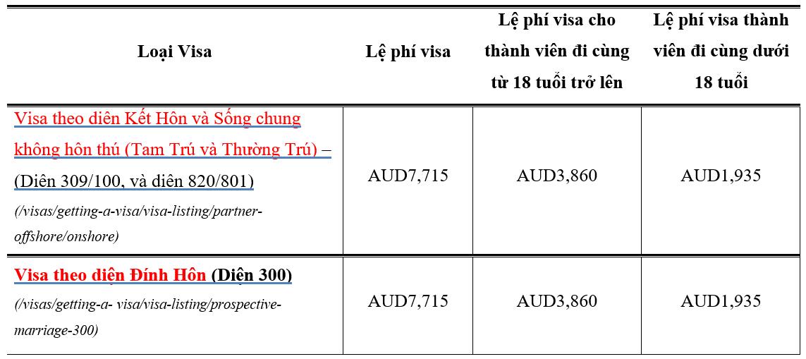 Lệ phí visa vợ chồng Úc & hôn phu thê khi mở hồ sơ bảo lãnh